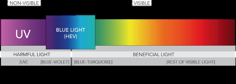Visible light spectrum Red to blue light
